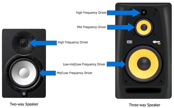 Difference between 2 Way and 3 Way Speakers