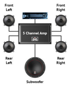 Subwoofer 4 Channel Amp Wiring Diagram from innovatecar.com